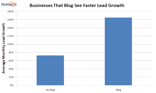 Blog_Faster_Lead_Growth-resized-600