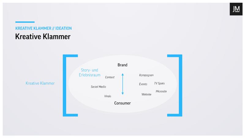Modell der Kreativen Klammer inkl. Story- und Erlebnisraum
