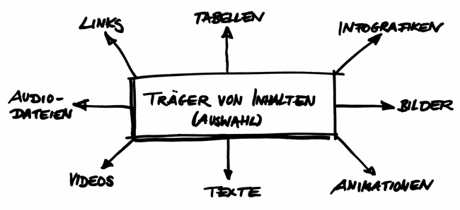 Post6-Traeger_von_Inhalten-1200x550